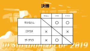 VF3tb世界大会2019決勝